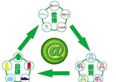 网络广告与传统广告